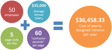 Cost of Intranet 2