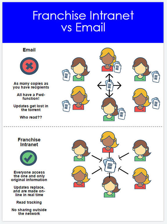 email vs intranet_infographic